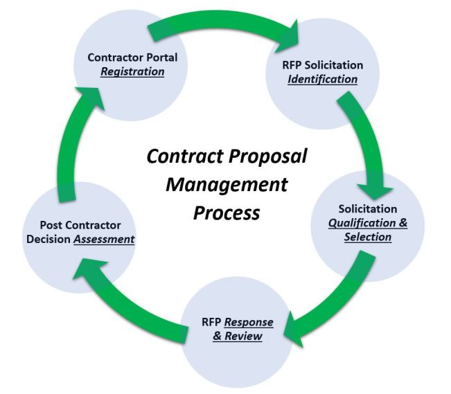 Proposal Management Process 5